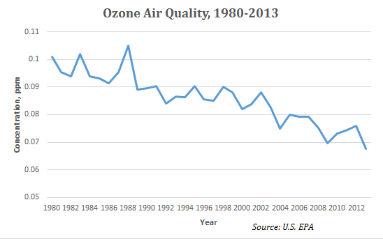 Ozone Chart